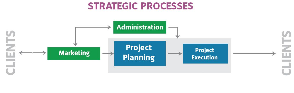 Strategic Processes